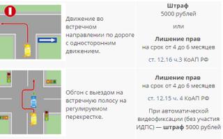 За тонировку штраф 5000 рублей и лишение прав на 3 месяца