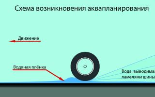 Как победить аквапланирование учитывая привод автомобиля