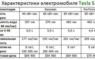 Технические характеристики и описание электромобилей tesla