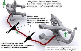 Устройство и принцип работы стабилизатора поперечной устойчивости задней и передней подвесок
