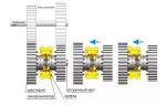 Принцип работы синхронизатора кпп
