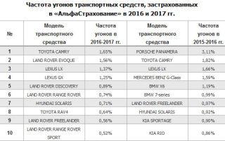 Рейтинг самых угоняемых автомобилей в москве, петербурге, россии
