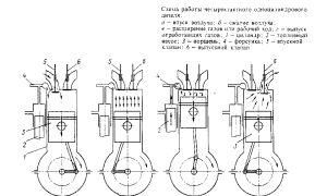 Дизельный двигатель: устройство и схема работы