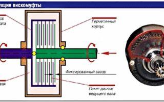 Как работает вискомуфта вентилятора радиатора и полного привода