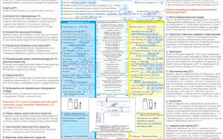 Оформление дтп по европротоколу, как правильно заполнить бланк