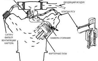 Принудительная вентиляция газов из картера