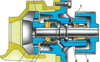 Принцип работы и замена насоса охлаждающей жидкости (помпы)