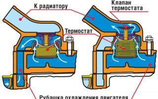 Устройство автомобильного термостата и признаки неисправности