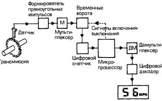 Принцип работы электронного спидометра и почему он не работает