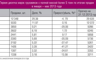 Сколько весят легковые автомобили (таблица)