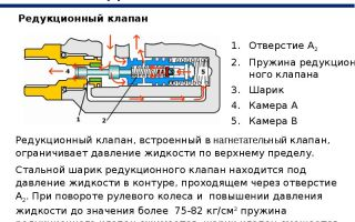 Принцип работы редукционных клапанов гур, тнвд и маслянного насоса