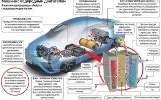 Как работает водородный автомобиль toyota, bmw, ставить ли водородный генератор