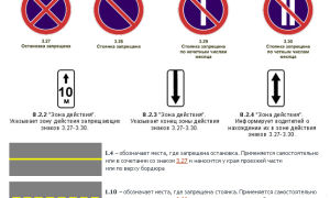 Запрещающие дорожные знаки, значение и зона действия