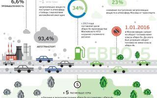 Требования к экологичности автомобиля в современном мире