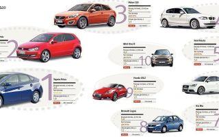 Автомобили с малым расходом топлива