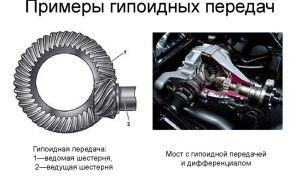 Как работает гипоидная передача